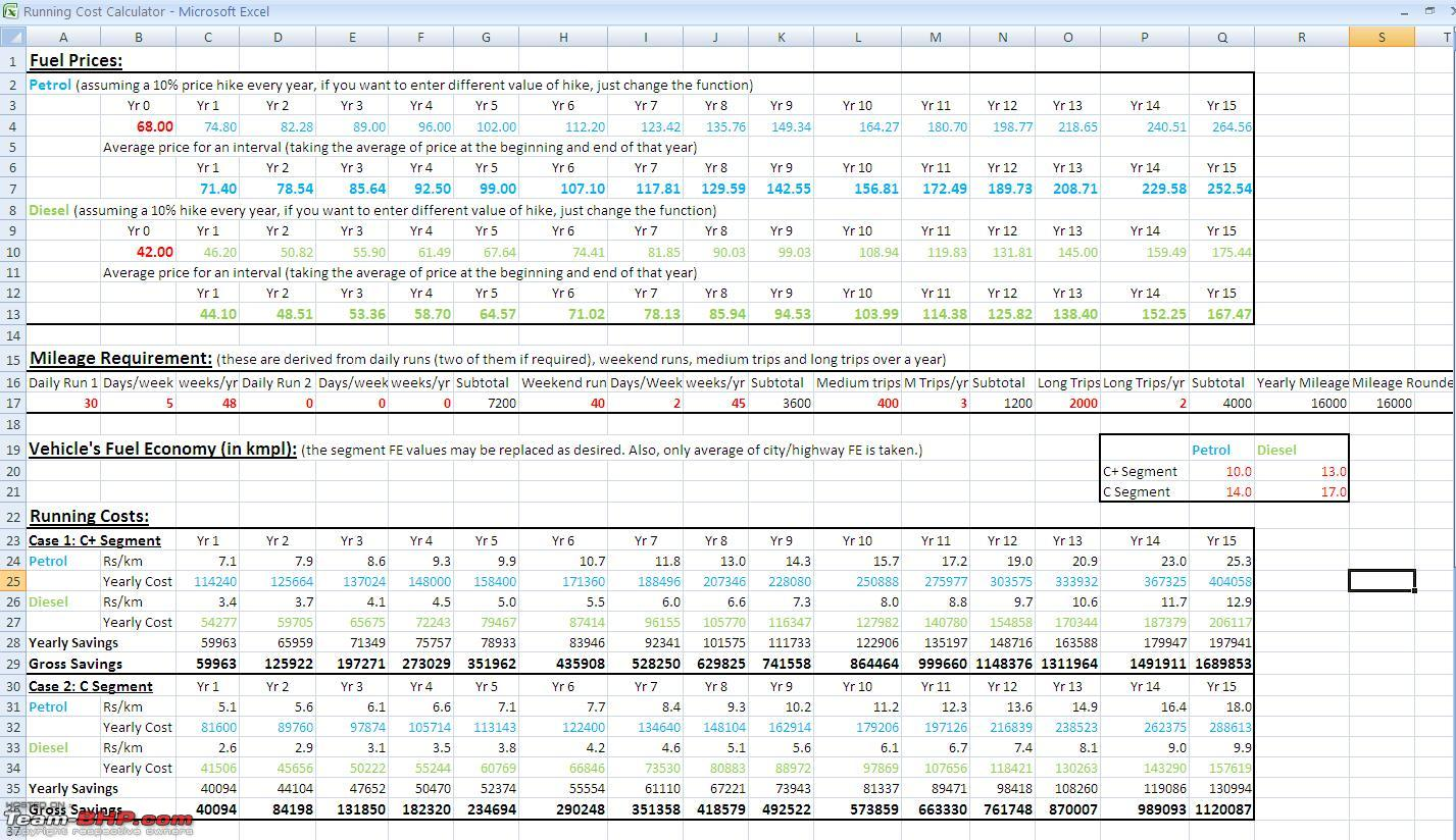 Car running costs calculator | lászló gazsi.