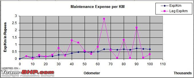 Name:  Maintenance Expenses Trend.jpg