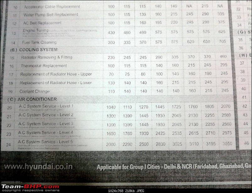 Maintaining a Hyundai or Maruti becomes more expensive. Labour rates increased AGAIN!-2.jpg
