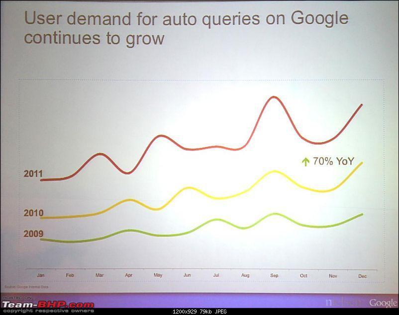 Google's Report on the Auto Industry : Search Trends & Buyer Behaviour (2012)-auto-vertical-2-img_1803.jpg