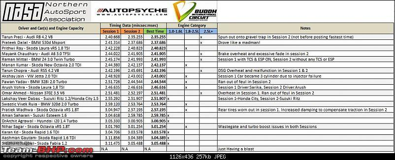 Northern Autosports 'Time Trial' Track Day @ Buddh-time-trial-final-results-standings.jpg