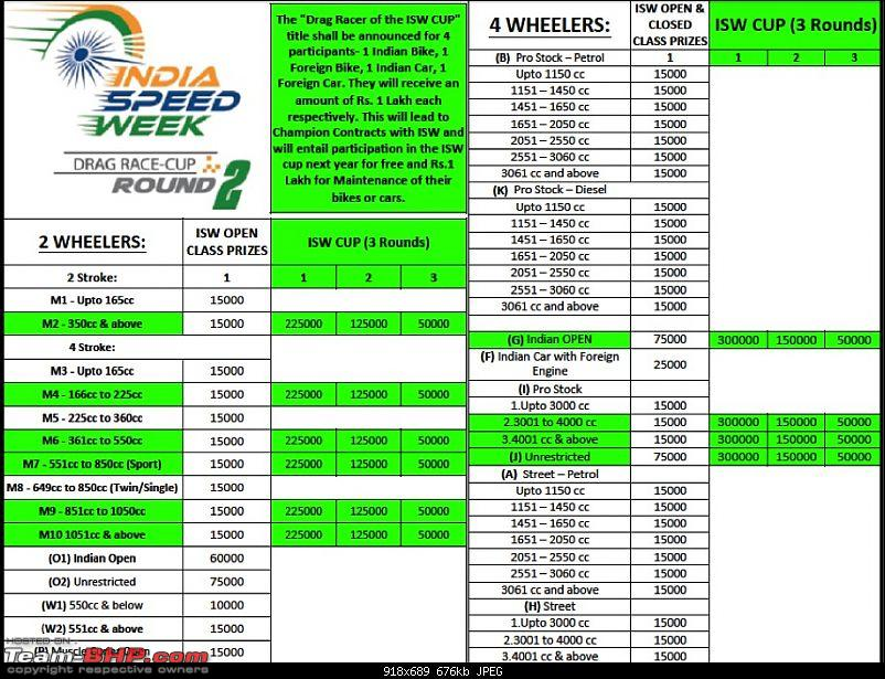 India Speed Week: Drag Racing in Bangalore, 27th - 29th October, 2017-isw-r2-prizes.jpg