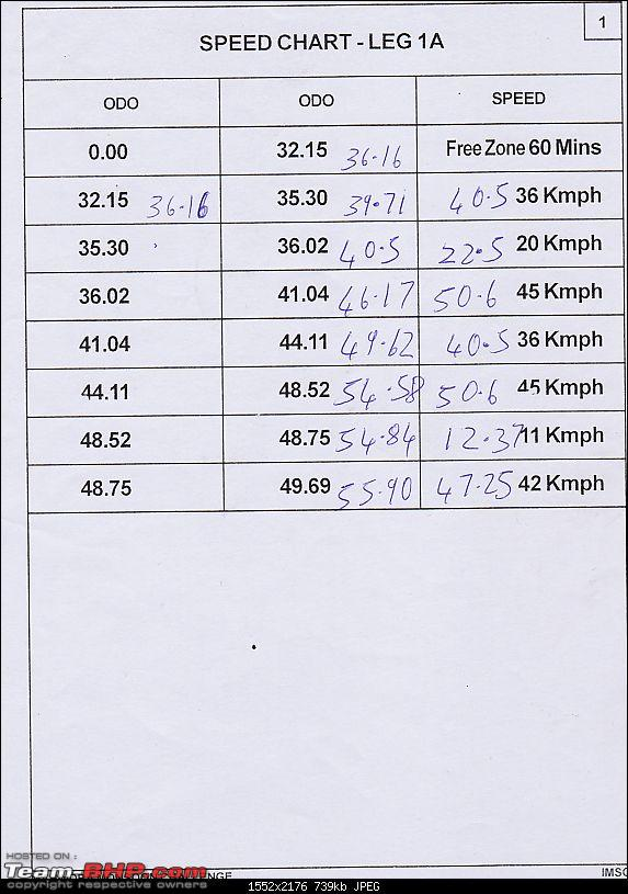A Report on the Mahindra Adventure: Monsoon Challenge 2012-speed-chart.jpg
