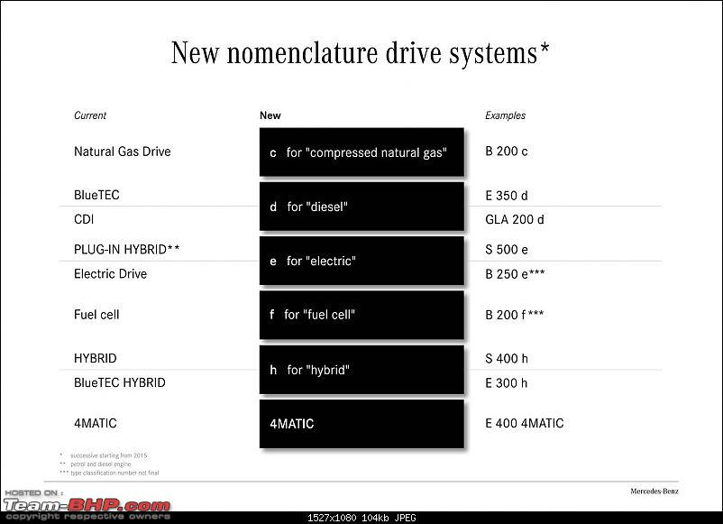Mercedes-Benz announces new nomenclature for models & engines-14a1358_lr.jpg