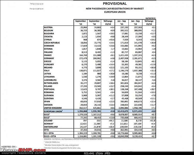 USA Car Sales Data. EDIT: New record with 17.47 million vehicles sold in 2015!-eusalesseptember.jpg