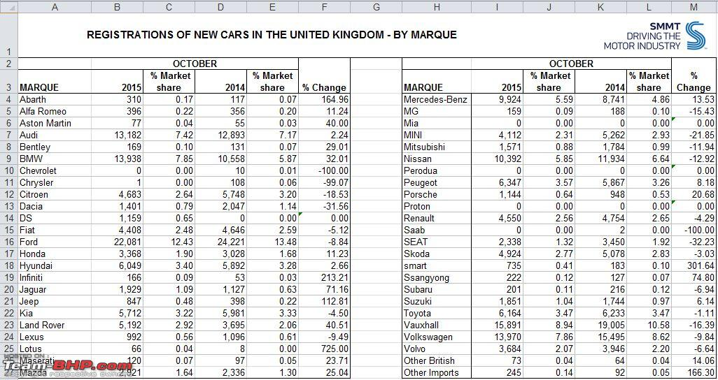 USA Car Sales Data. EDIT: New record with 17.47 million vehicles ...