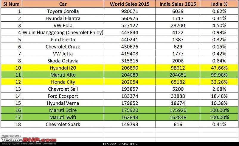 The Worldwide Automotive Industry: Sales, Trends, Top Sellers & Challenges-worldandindia.jpg