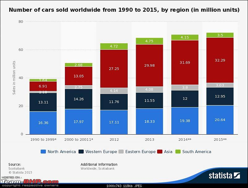 The Worldwide Automotive Industry: Sales, Trends, Top Sellers & Challenges-statistic__internationalcarsalesbyregion19902015.jpg