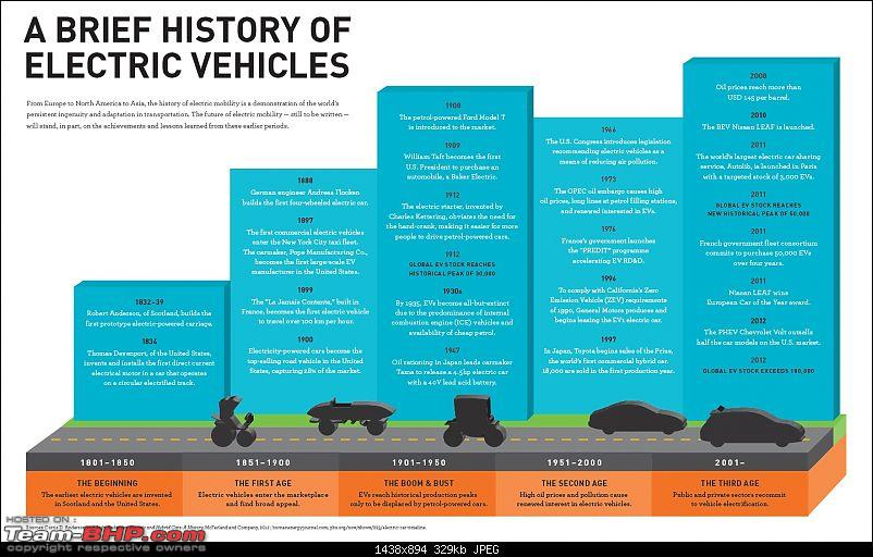 The Electric Vehicle (EV) Landscape - A Deep Dive-evhistory.jpg