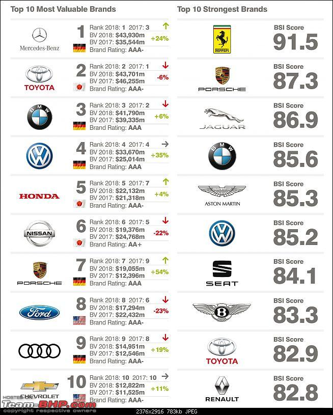 "The most ""Valuable"" Car brands of the world-forupload.jpg"
