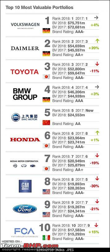 """The most """"Valuable"""" Car brands of the world-top10valuabletp.jpg"""