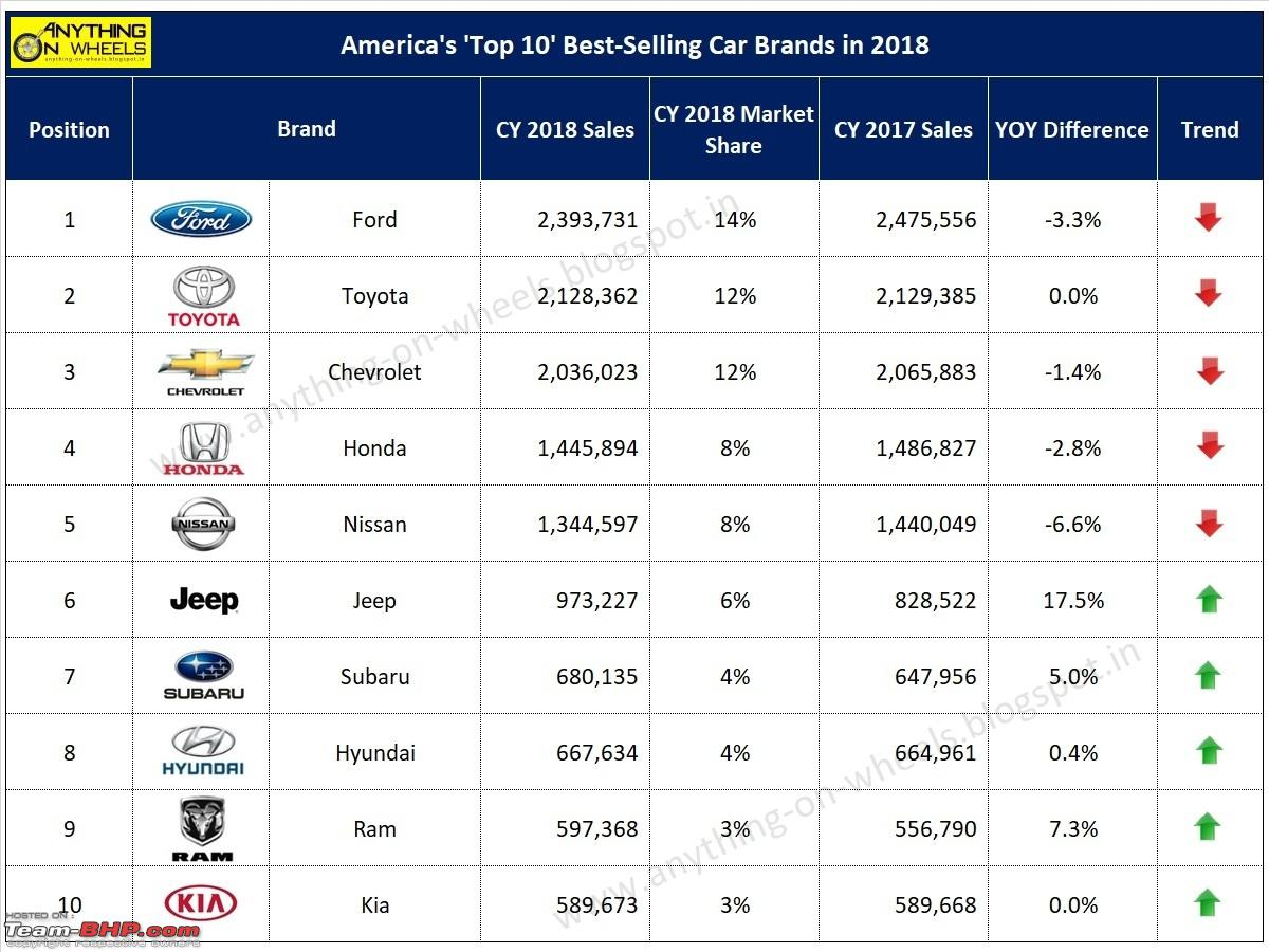 Car Manufacturers Global Sales 2018 Mail: The Worldwide Automotive Industry: Sales, Trends, Top