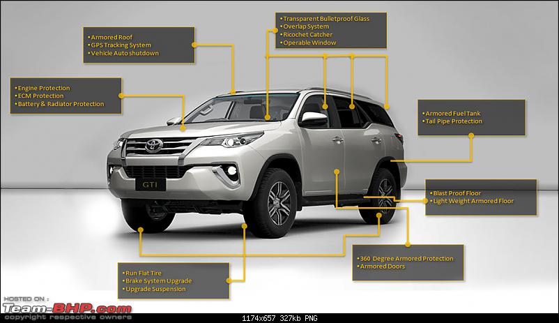 Bullet-proof Cars : All you need to know-armoredcarfeaturesbulletproofingvehiclefeatures1.png