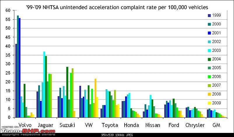 Toyota announces major recall in the US (Sudden Unintended Acceleration)-unintended-accleration-all-car-makers-1.jpg