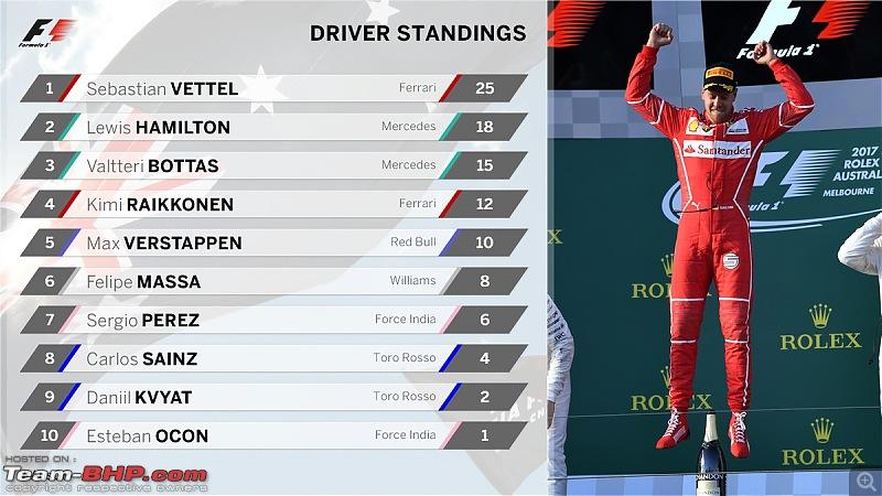 Formula 1 - The Australian Grand Prix, 2017-standings.jpg