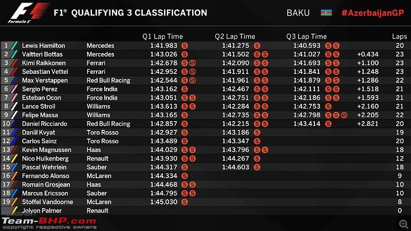 F1: The 2017 Azerbaijan Grand Prix-quali.jpg