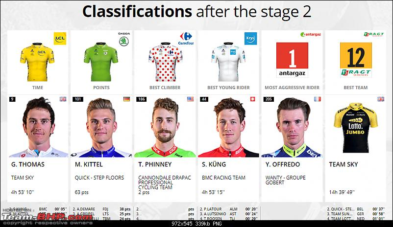 Tour de France 2017 - The biggest cycling event of the year-classification.png