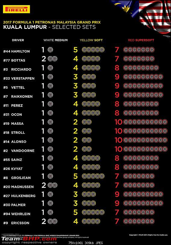 Formula 1 - The 2017 Malaysian GP-201715tyres.jpg