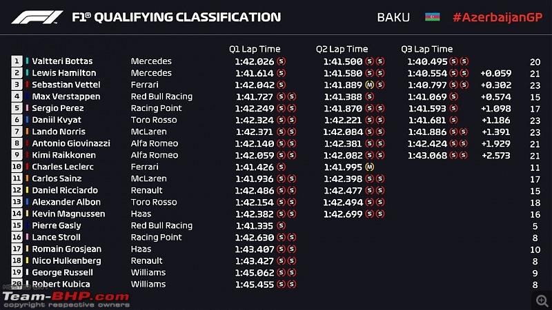 Formula 1: 2019 Azerbaijan Grand Prix-quali.jpg