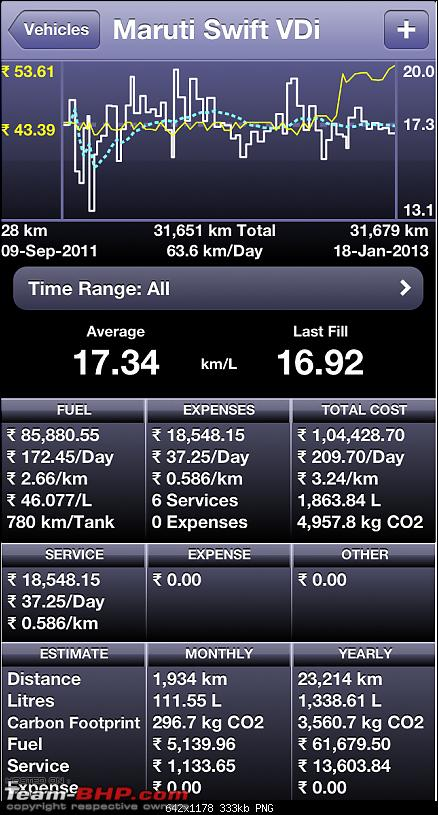 My Gen3 Maruti Suzuki Swift VDi Sep2011 40,000kms Update !!!-img_0362.png