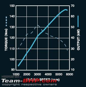 Name:  Torque curve for petrol.png Views: 2999 Size:  10.6 KB
