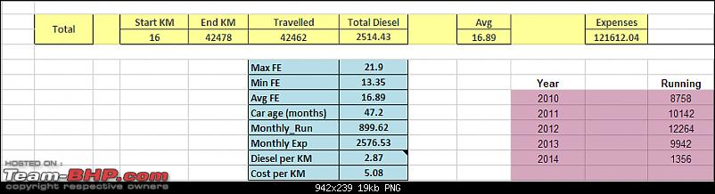 Every P has its story! P2P : Fiat Palio to Punto (MJD). EDIT: 60000 kms update-stotysofar1.png
