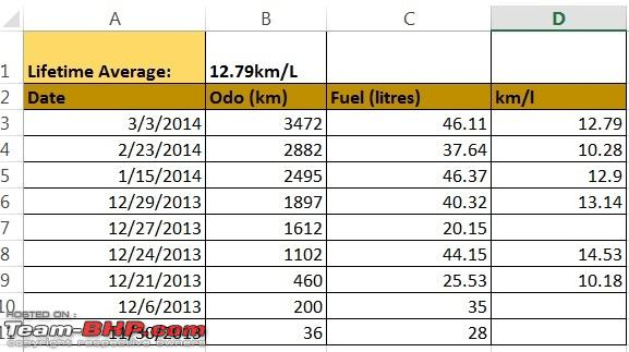 Name:  VentoMileage_Stats_March2014.jpg Views: 4182 Size:  66.0 KB
