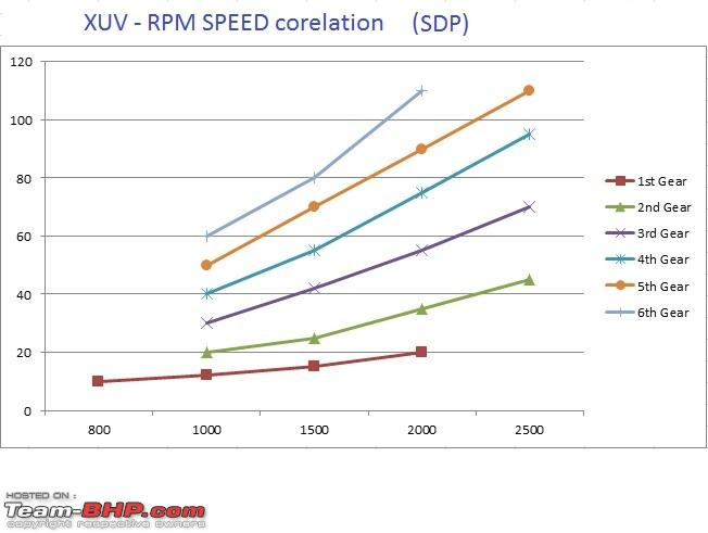 Name:  SDP XUV rpm speed graph.jpg