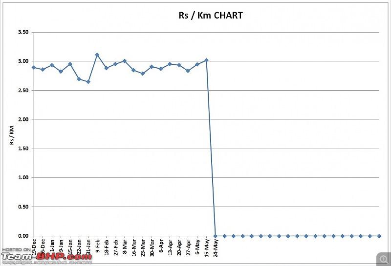 The story of a Blue Streak a.k.a Maruti Swift ZDi (Torque Blue). EDIT: 1,11,111 km up!-rs-per-km-chart.jpg