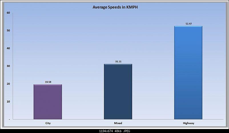 Petrol Hatch to Diesel Sedan - Fiat Linea - Now Wolfed-average-speeds.jpg
