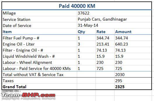 Santro Car Service Checklist