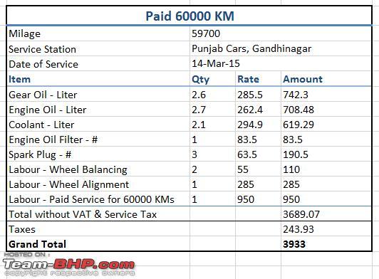 Hyundai Eon: 3 years & 60,000 kms - Team-BHP