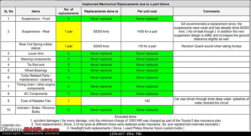 Toyota Etios Diesel VD Ownership Report. EDIT: 125,000 km up & sold-unplanned_service.png