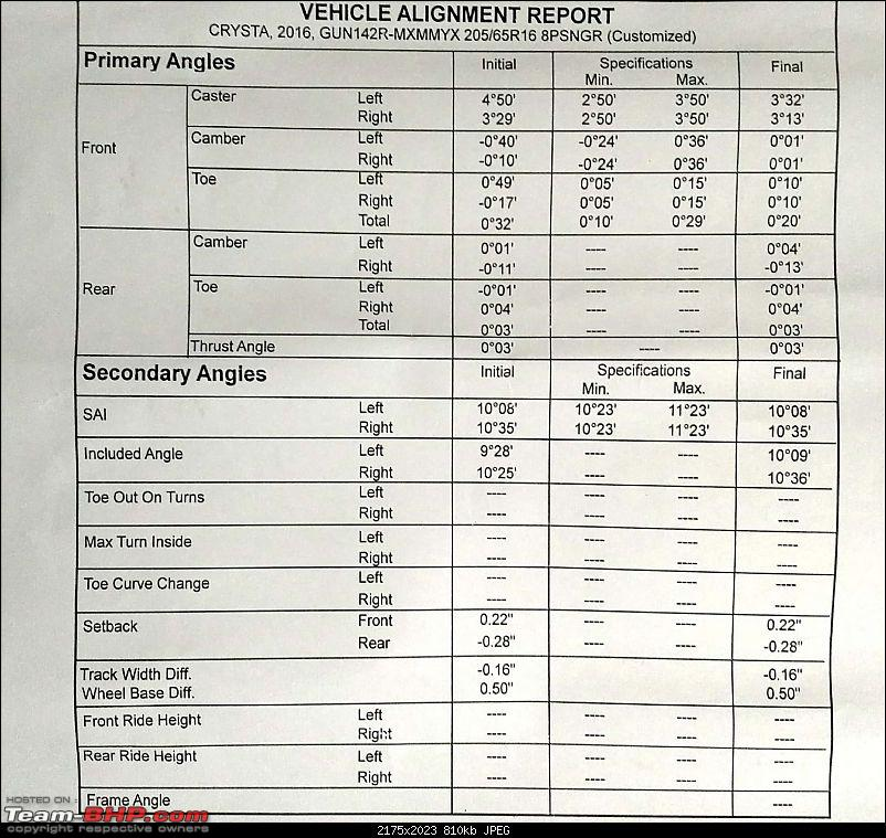 Toyota Innova Crysta ownership report. EDIT: Engine replaced (page 9)-crysta-30k-service_3cropped.jpg