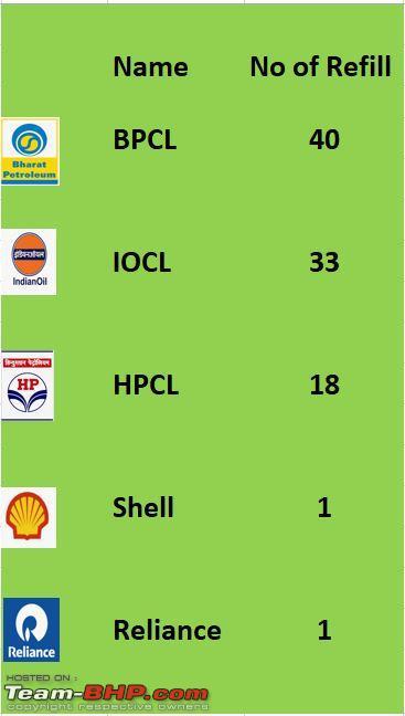 Name:  Fuel Refills.JPG Views: 17343 Size:  29.7 KB