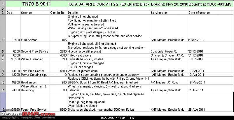 A new beginning - Tata Safari 2.2 VTT DICOR EX QUARTZ BLACK-30k.jpg