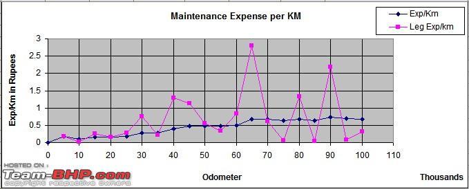 Name:  Maintenance Expenses Trend.jpg Views: 8744 Size:  43.4 KB
