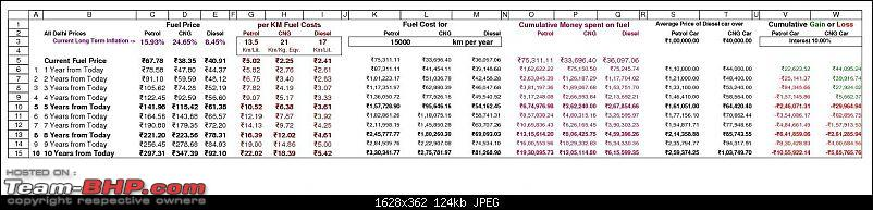 I bought a car that no one is buying! Maruti SX4 with factory-fit CNG!-delhi-fuel-cost-projections-15000km.jpg