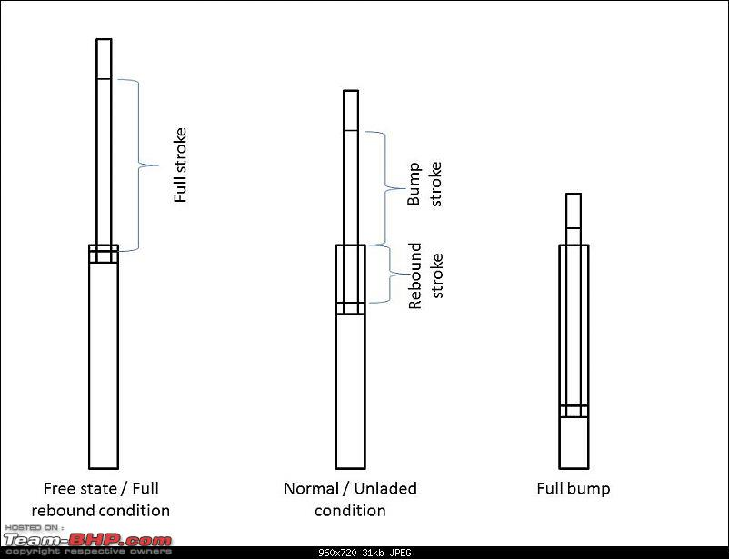Adjustable Suspension: How to determine the right setting?-damper-stroke.jpg