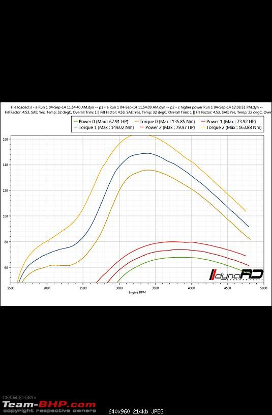 All about Dynamometers + DYNO visit with GTO's Vtec!-imageuploadedbyteambhp1409888998.257055.jpg