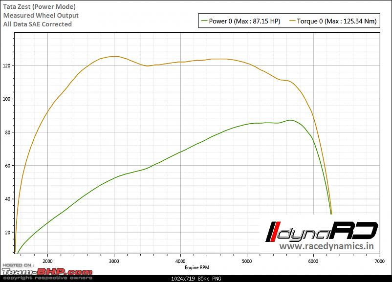 Race Dynamics dyno database of Stock cars-tata-zest.png