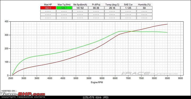 Modded Honda Civics-civic-dyno-map.jpg