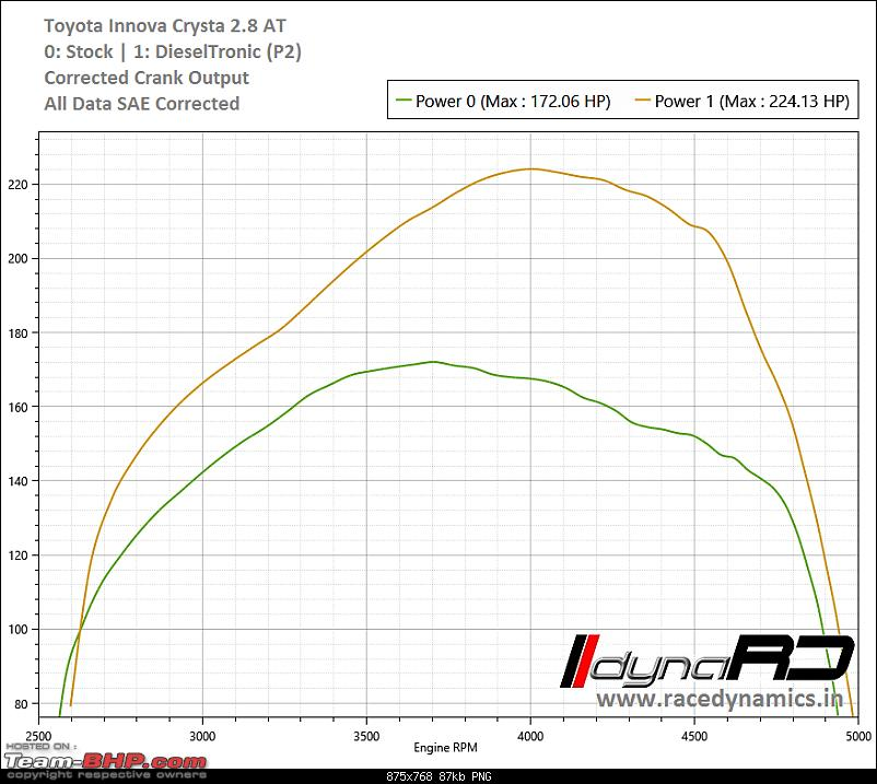 Race Dynamics dyno database of Stock cars-toyota-innova-crysta-2.8-power.png