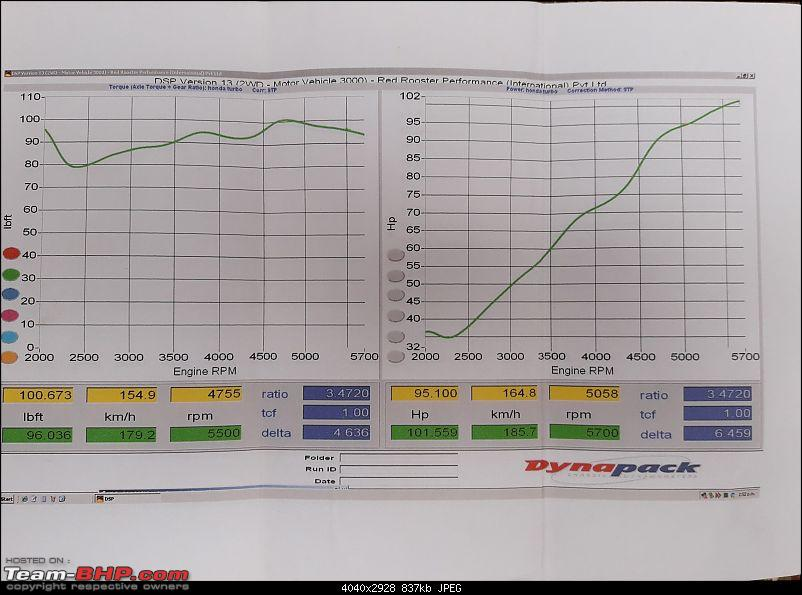 Honda City Redux: Bittersweet experience with Bangalore tuners-dyno1.jpg