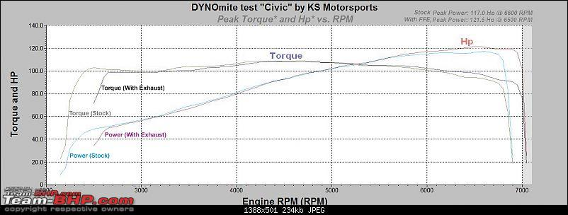 Honda Civic Dyno Run no.2 - With performance exhaust-gto-dyno-graph-copy.jpg