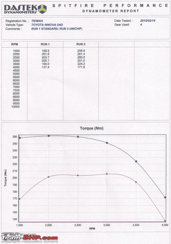 Name:  innova torque unichip 800x600.jpg Views: 12293 Size:  74.5 KB