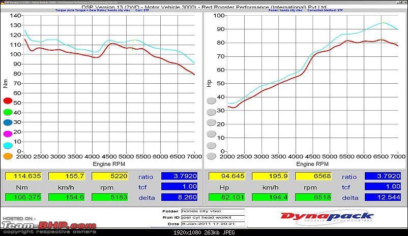 My Honda City Vtec - RRP Dyno report - Graph included-joel-honda-city-cyl-head-work.jpg