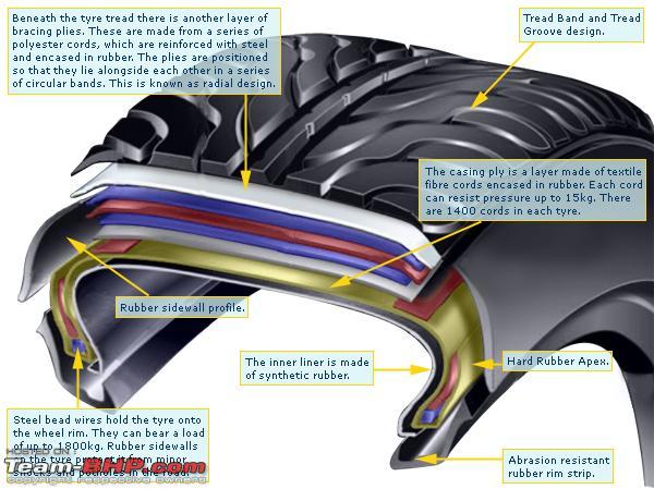 Name:  tyreconstruction.jpg Views: 9868 Size:  166.5 KB