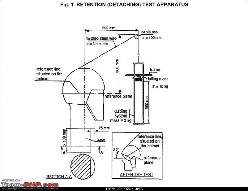 Helmets: Testing Procedures & Standards-retention-testng.jpg