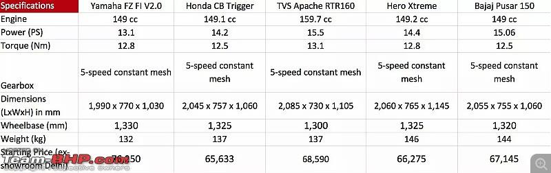 Yamaha launches FZ FI 2.0 (Rs 76,250) and FZ-S (Rs 78,250)-picsart_1404129757384.jpg